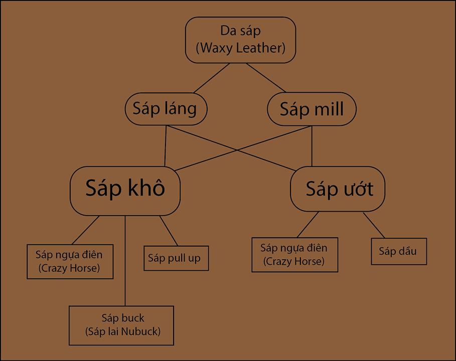 các loại da sáp